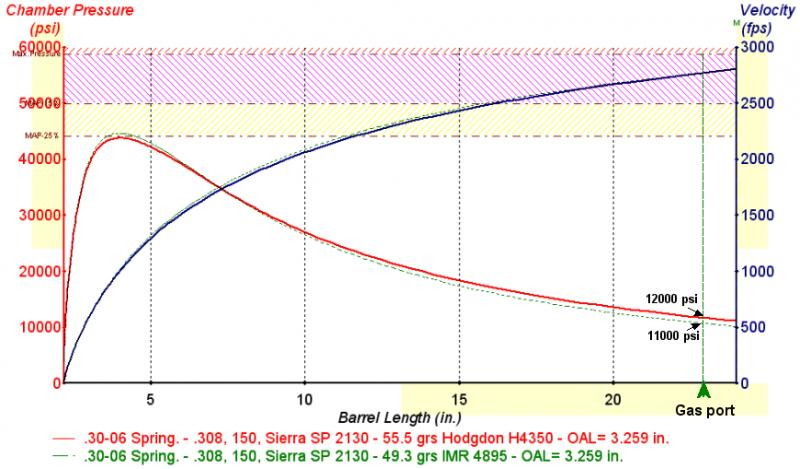 H4350 Load Data